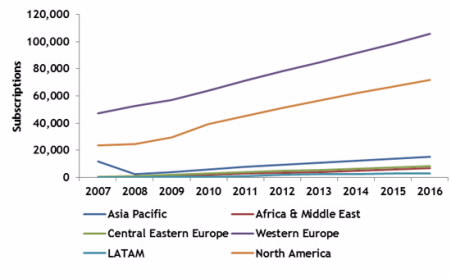 spain telecom market declines but mvno Mobile virtual network operator market to 2025-global analysis and forecast by 792 telecom market revenue and forecasts 93214 spain market.