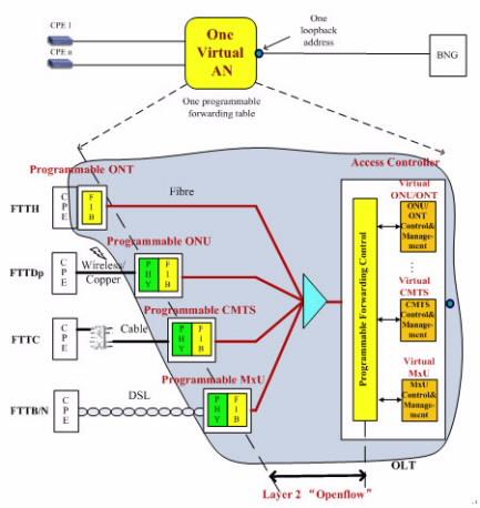 软件定义的接入网:未来接入网网络架构