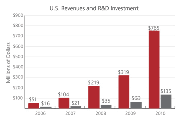 U.S. R&D chart in About us