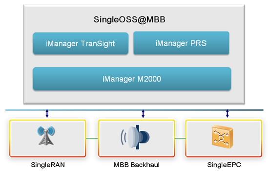 网络结构复杂,从无线接入网